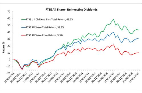 ftse-allshare-reinvesting-dividends